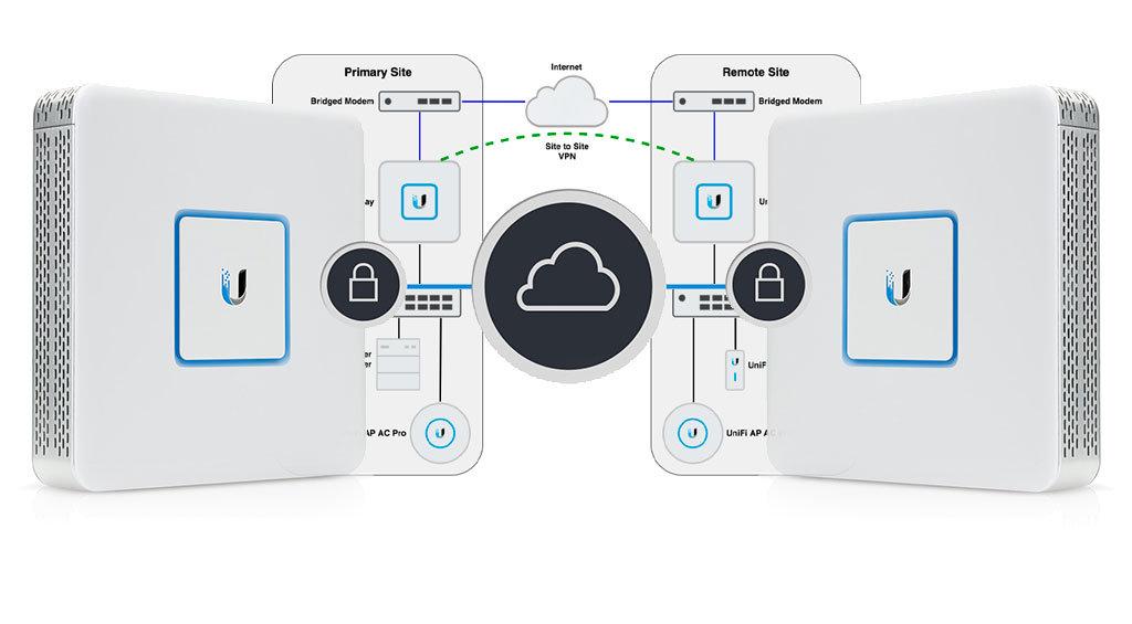 Toimistoverkko, Unifi, Turvallinen etätyö ja VPN yhteys toimistojen välille