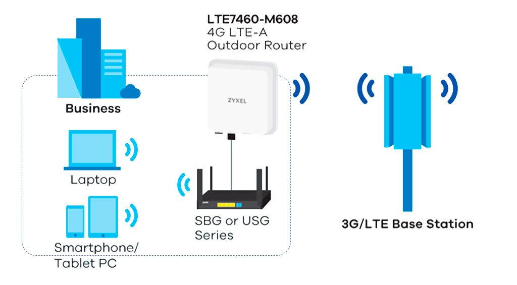 Toimistoverkko nopealla Zyxel LTE 4G modeemilla, joka on suunniteltu ulkokäyttöön